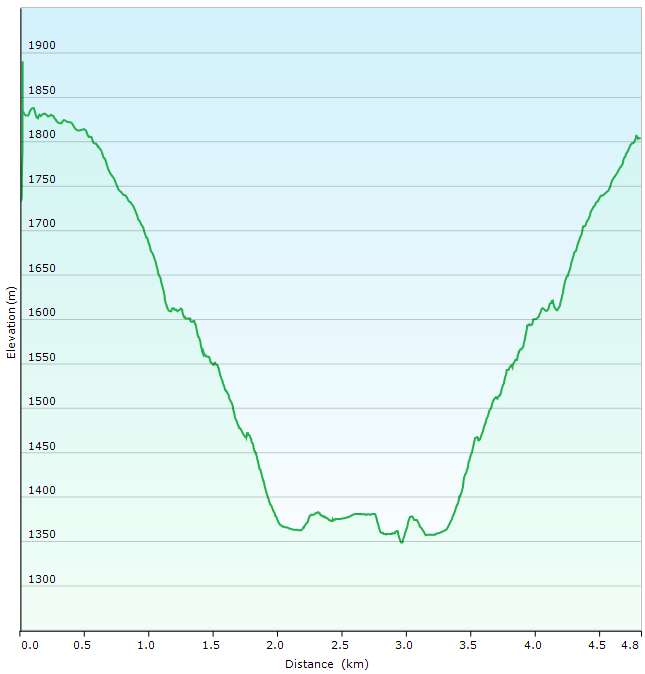 GPS graph of Boqueron hike